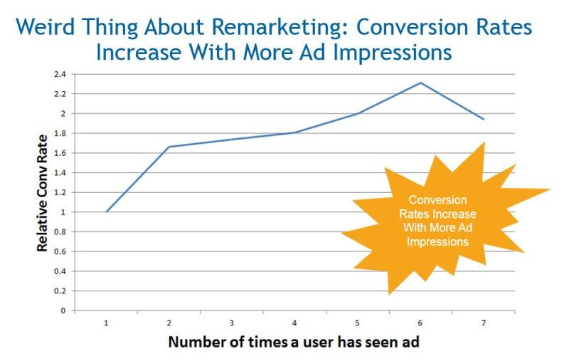 remarketing conversion rated
