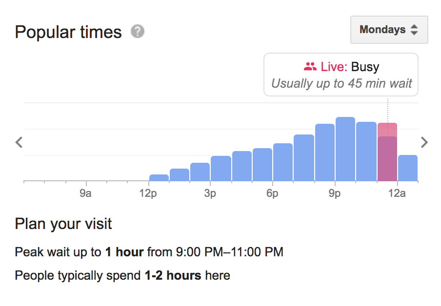 Google local busy times